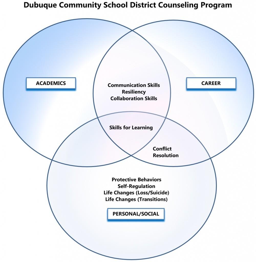 counseling-venn-diagram